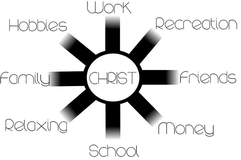 Christ-wheel